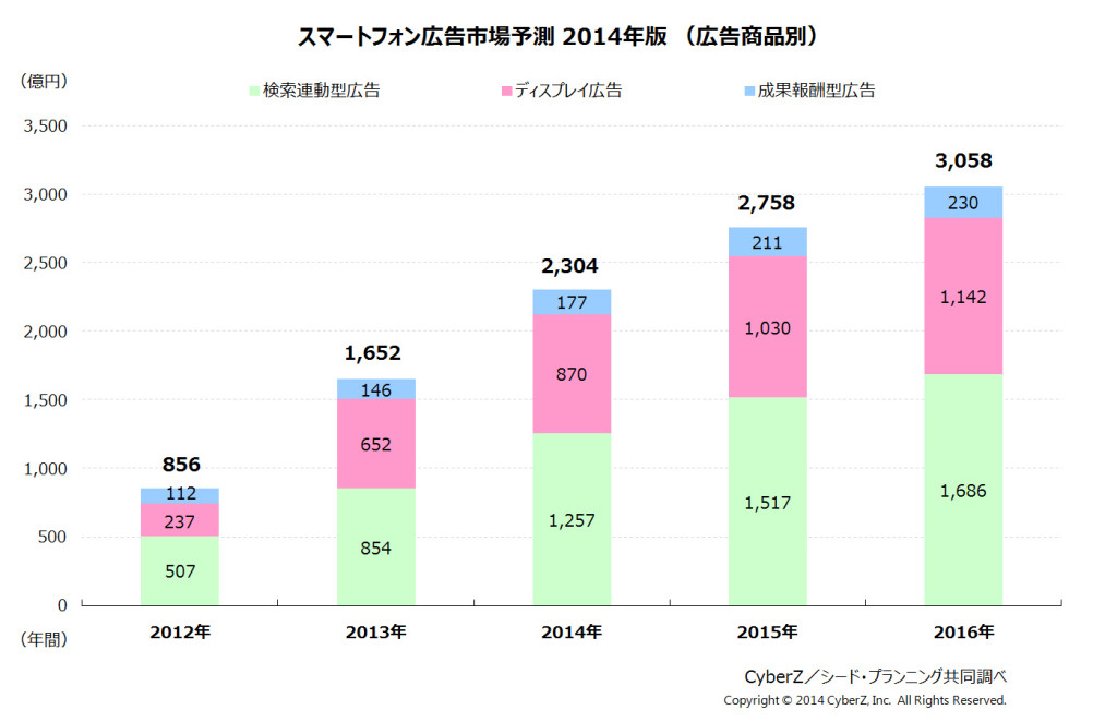 CyberZ_スマートフォン広告市場予測(広告商品別)_2014年