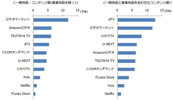 動画配信サービス・コンテンツ数集計表