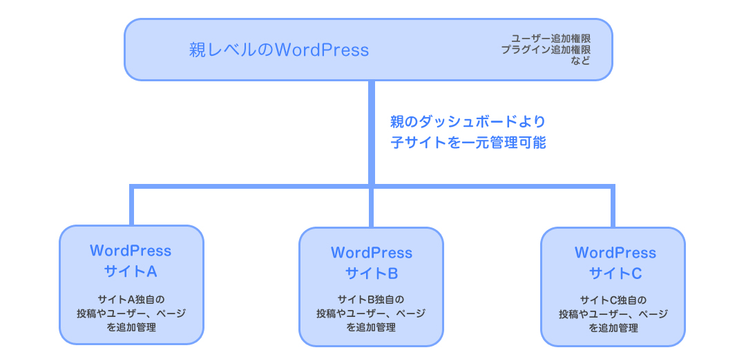 wordpress_network01