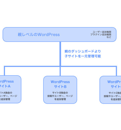 wordpress_network03