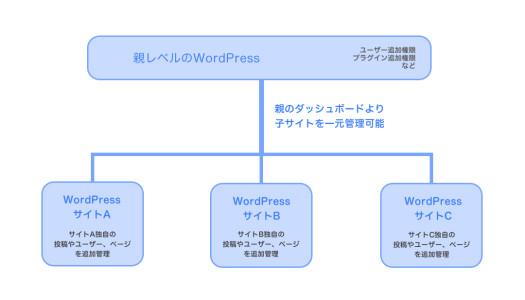 1つのWordPressで複数サイトを管理する「ネットワーク化」のやり方と注意点
