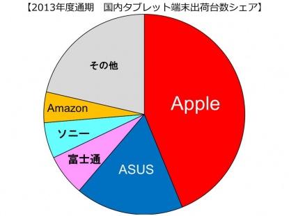 国内タブレット市場、AndroidがAppleのiOSを初めて上回る成長